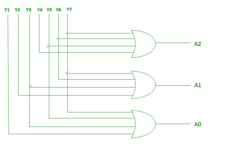 Rangkaian gerbang logika 8 to 3 encoder