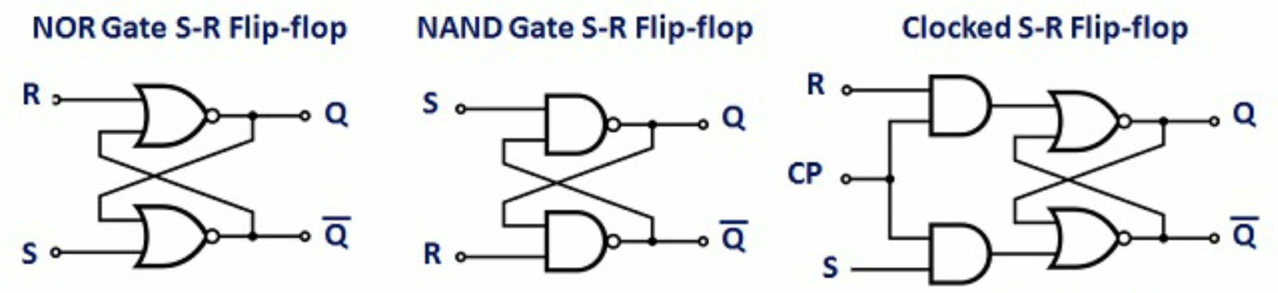 Diagram Logika SR Flip Flop