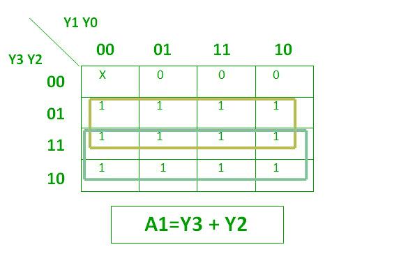 persamaan K-Map dari Table Kebenaran Priority Encoder