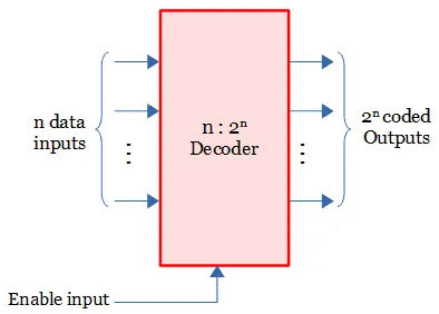 Struktur umum decoder