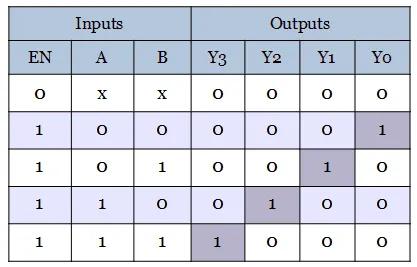Tabel kebenaran decoder 2 ke 4