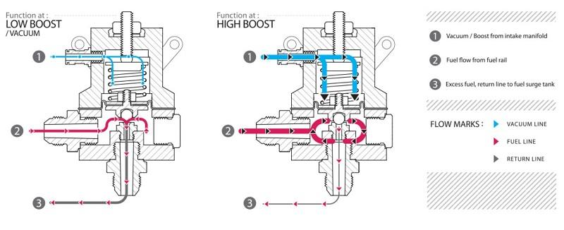 Kinerja fuel pressure regulator