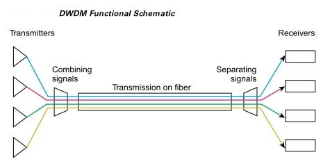 Dense Wavelength Division Multiplexer