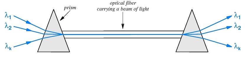 Prisma cahaya