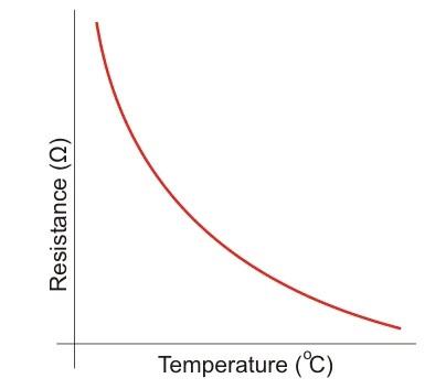 Grafik hubungan resistansi dan suhu