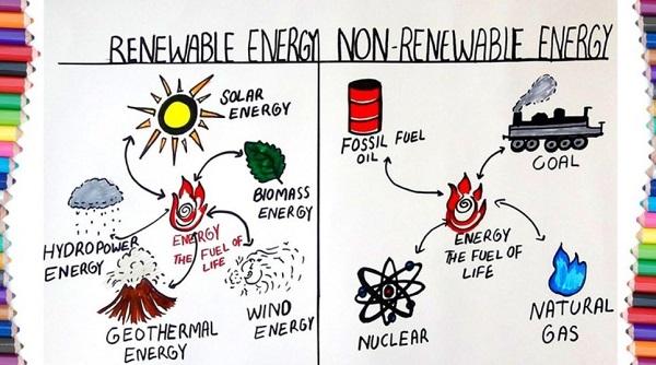 energi terbarukan vs tak terbarukan