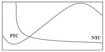 Karakteristik thermistor (PTC dan NTC)