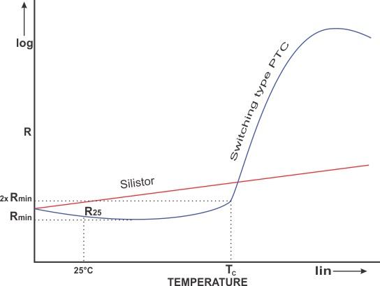 Karakteristik termistor PTC