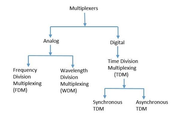 Jenis-jenis multiplexer