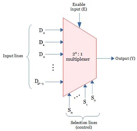 Rangkaian umum multiplexer