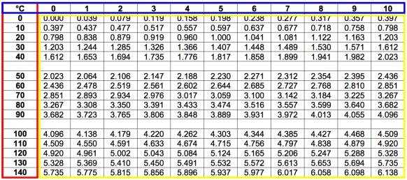 tabel referensi termokopel